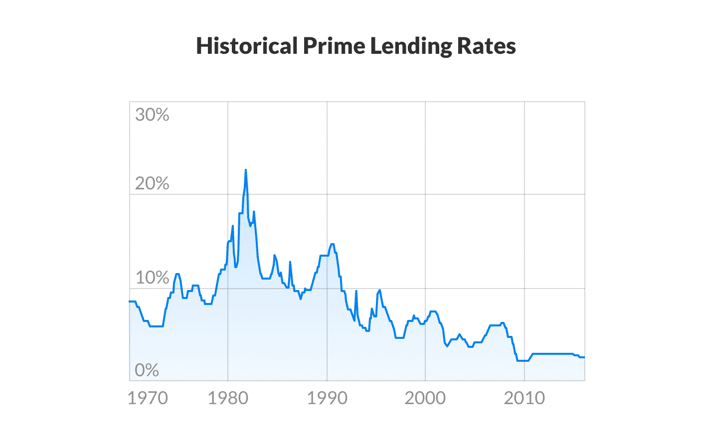 The Canadian Prime Rate since 1970 according to the Bank of Canada