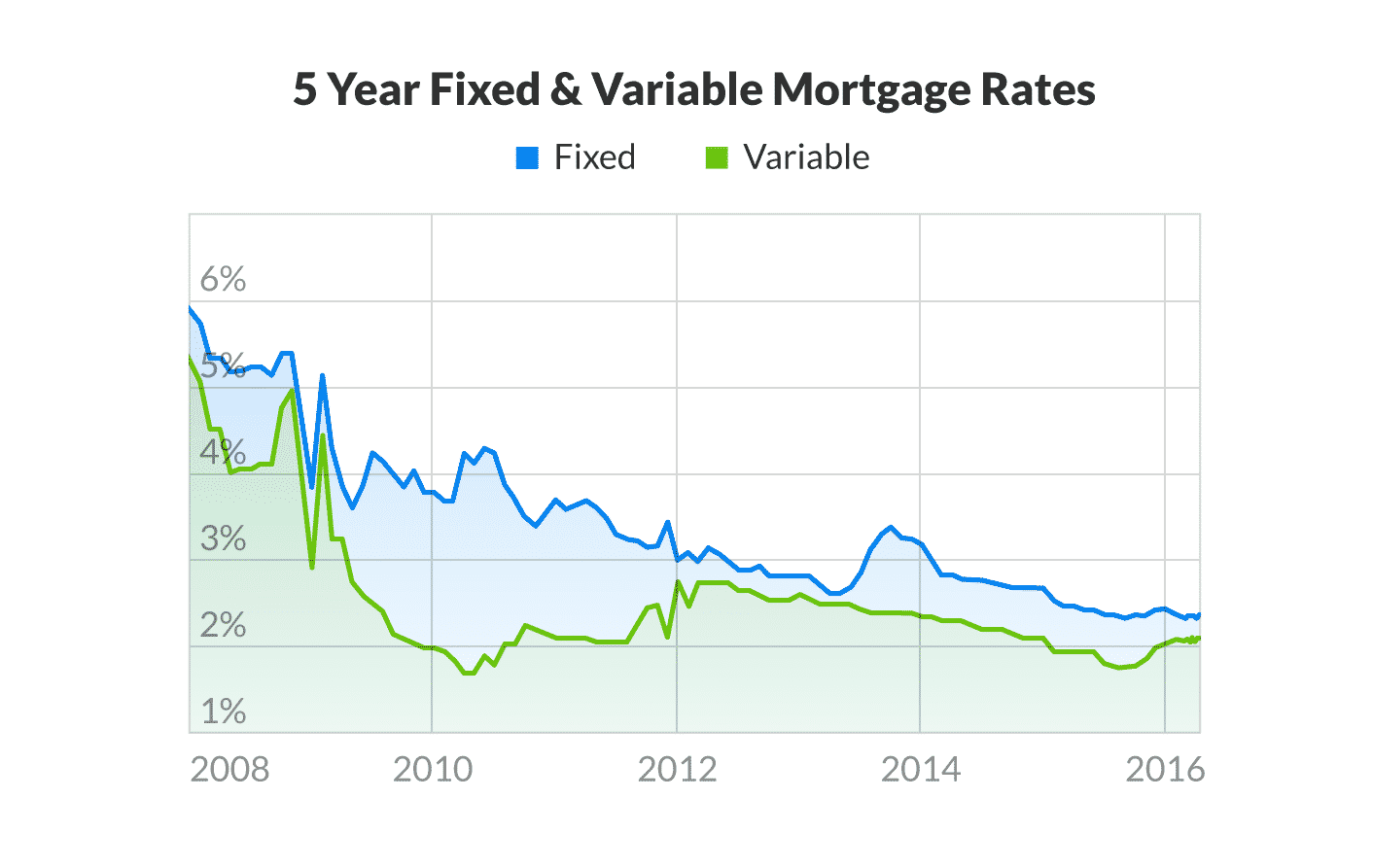 Fixed VS Variable Mortgage Rates in Canada since 2008